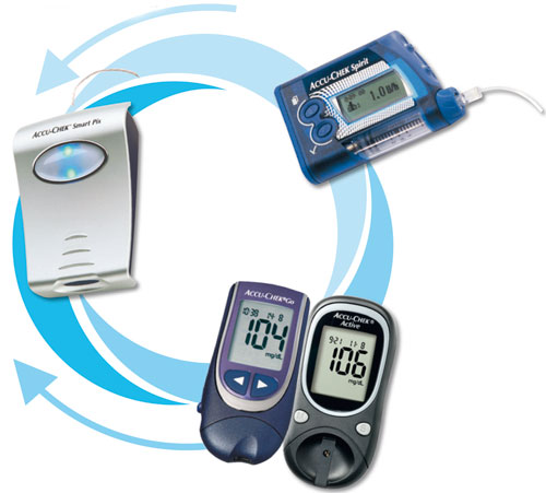Accu Check oferta pompy insulinowe